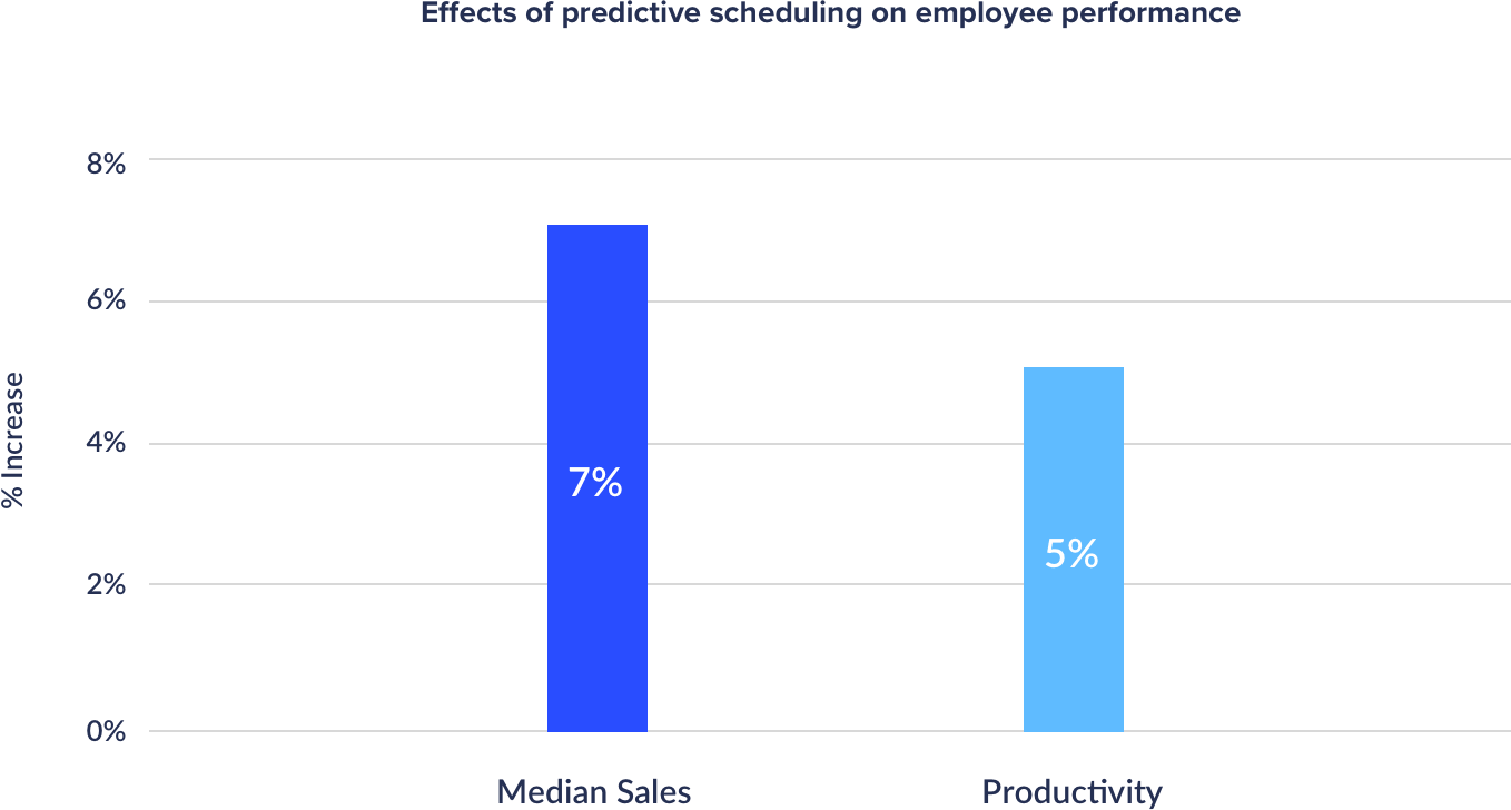 effects of predictive scheduling graph