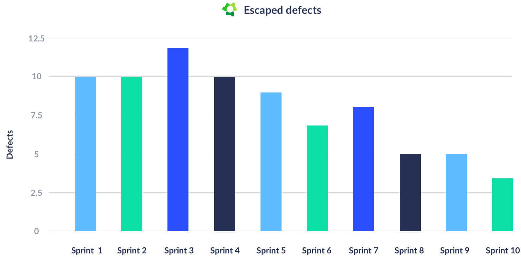 escaped defects chart