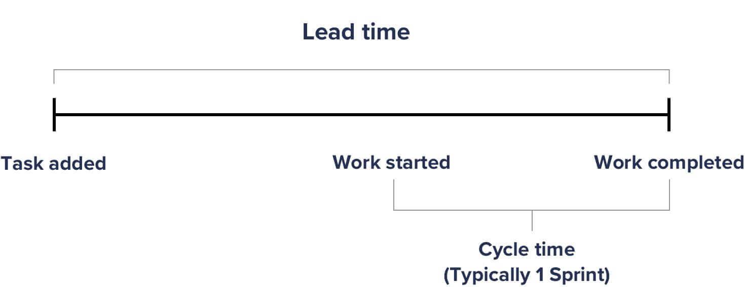 lead time chard
