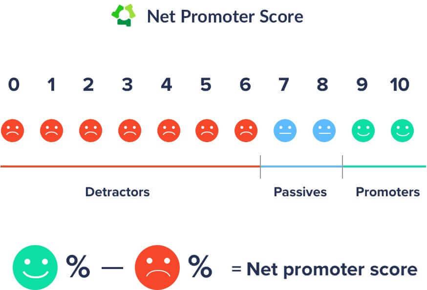 net promoter score chart