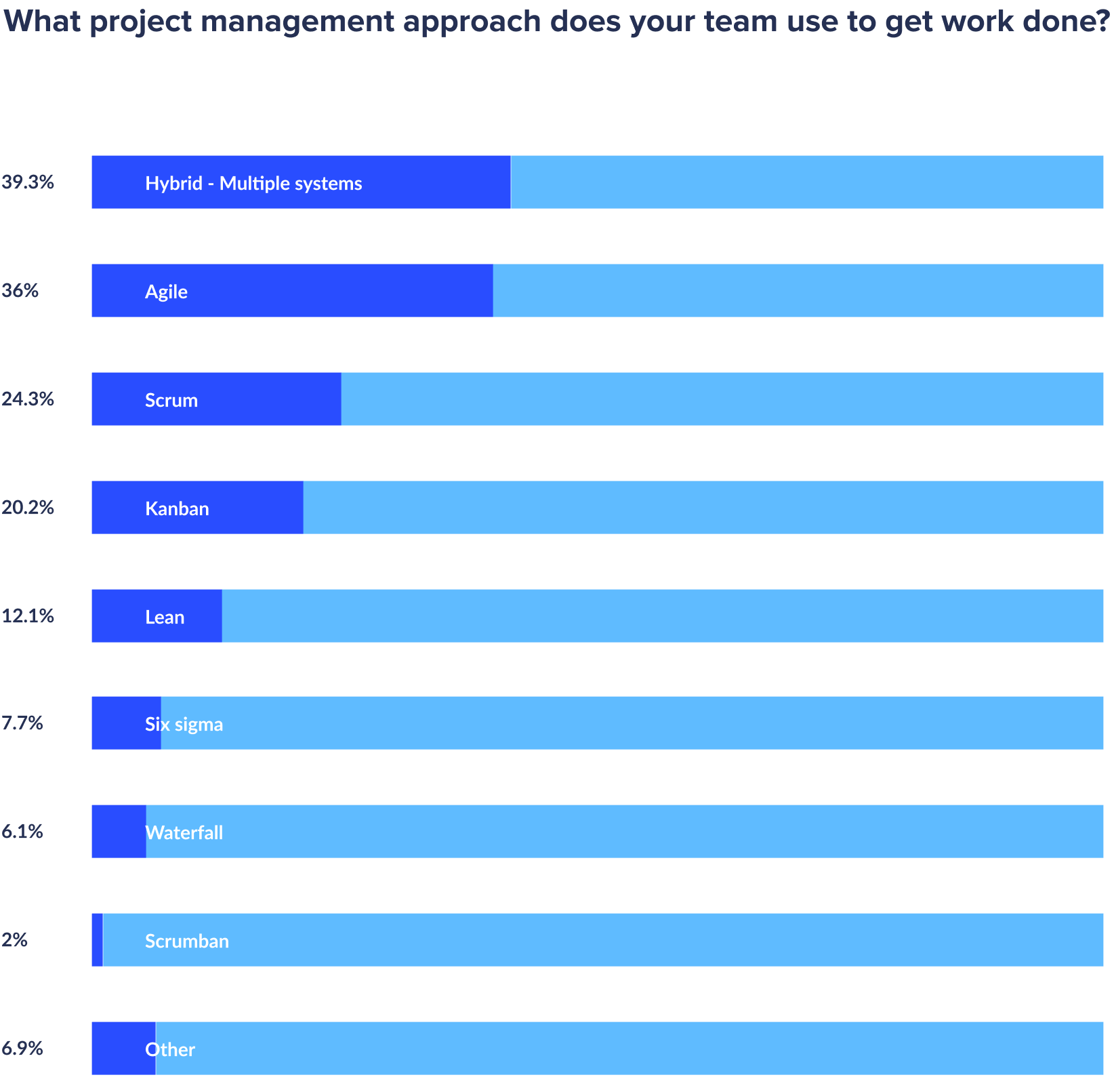 approaches in remote project management percentages
