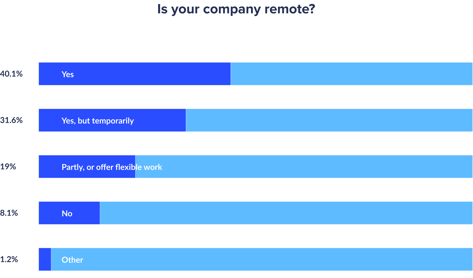 percentage of companies working remotely