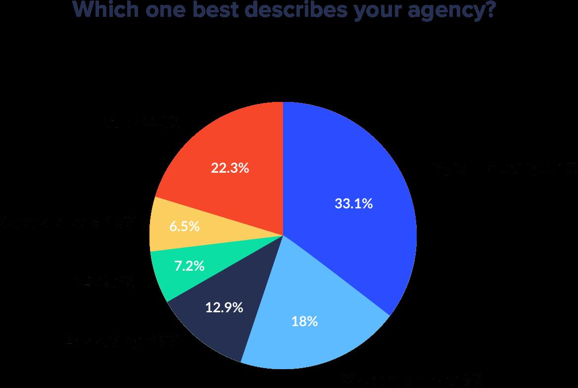 state of agencies report methodology