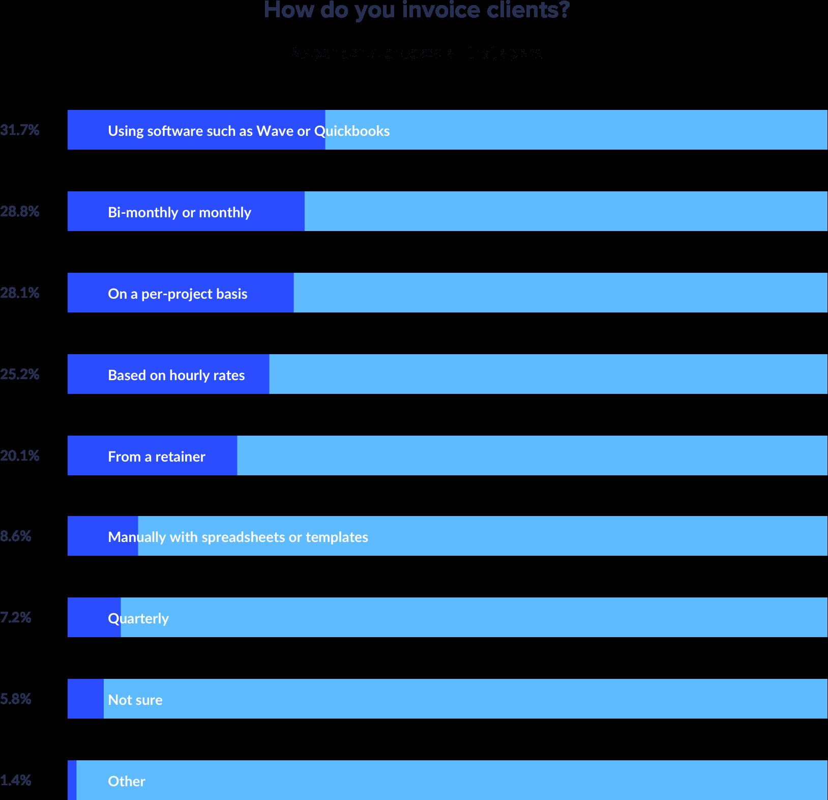how do agencies invoice clients percentages