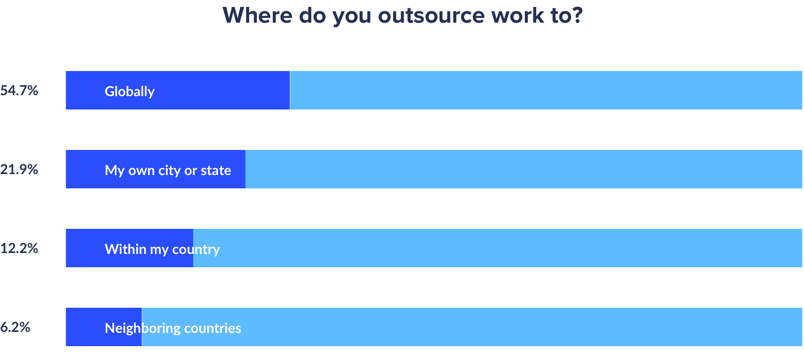 where do agencies outsource wotk to