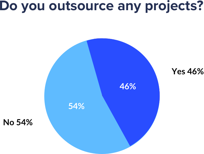 agencies outsource work percentages