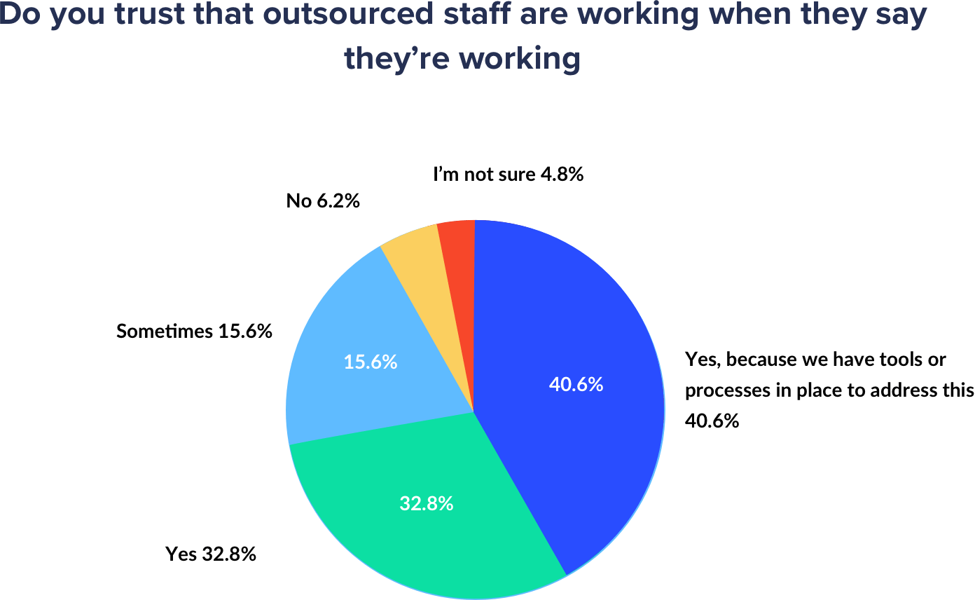 how much agencies trust outsourced staff percentages