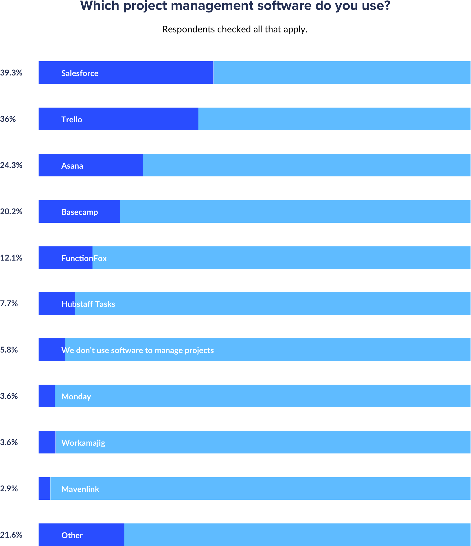 which project management software do agencies use percentages