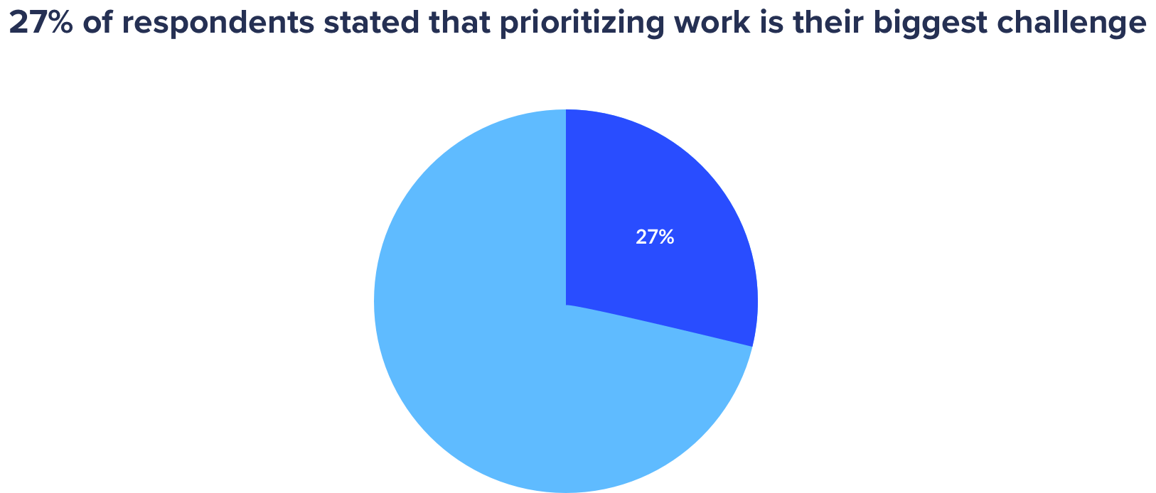 agency stats- 27% of them struggle with prioritizing work