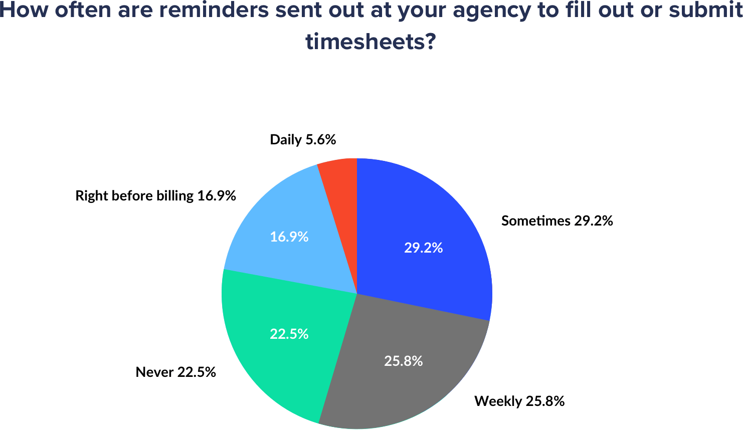 how often are timesheet reminders sent