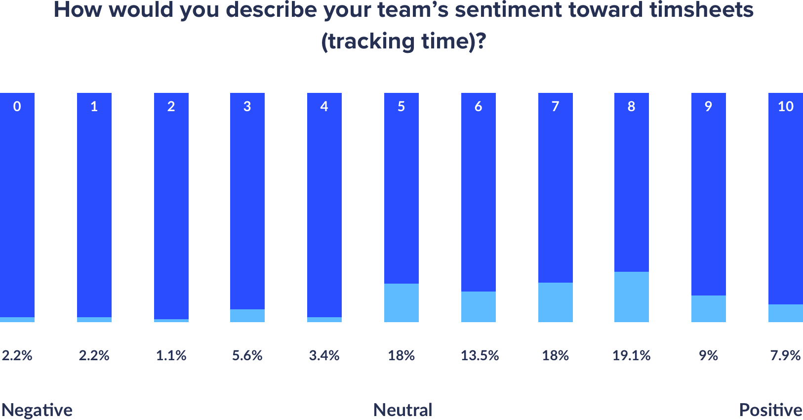 how agency teams about timesheets percentages