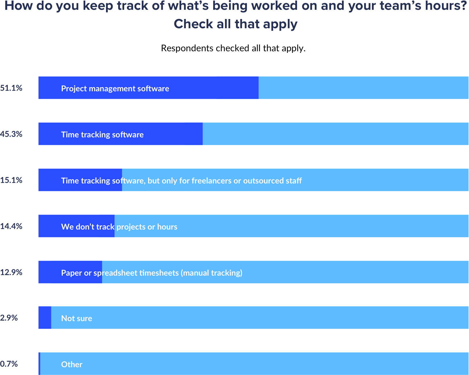 how agencies keep track of work done percentages