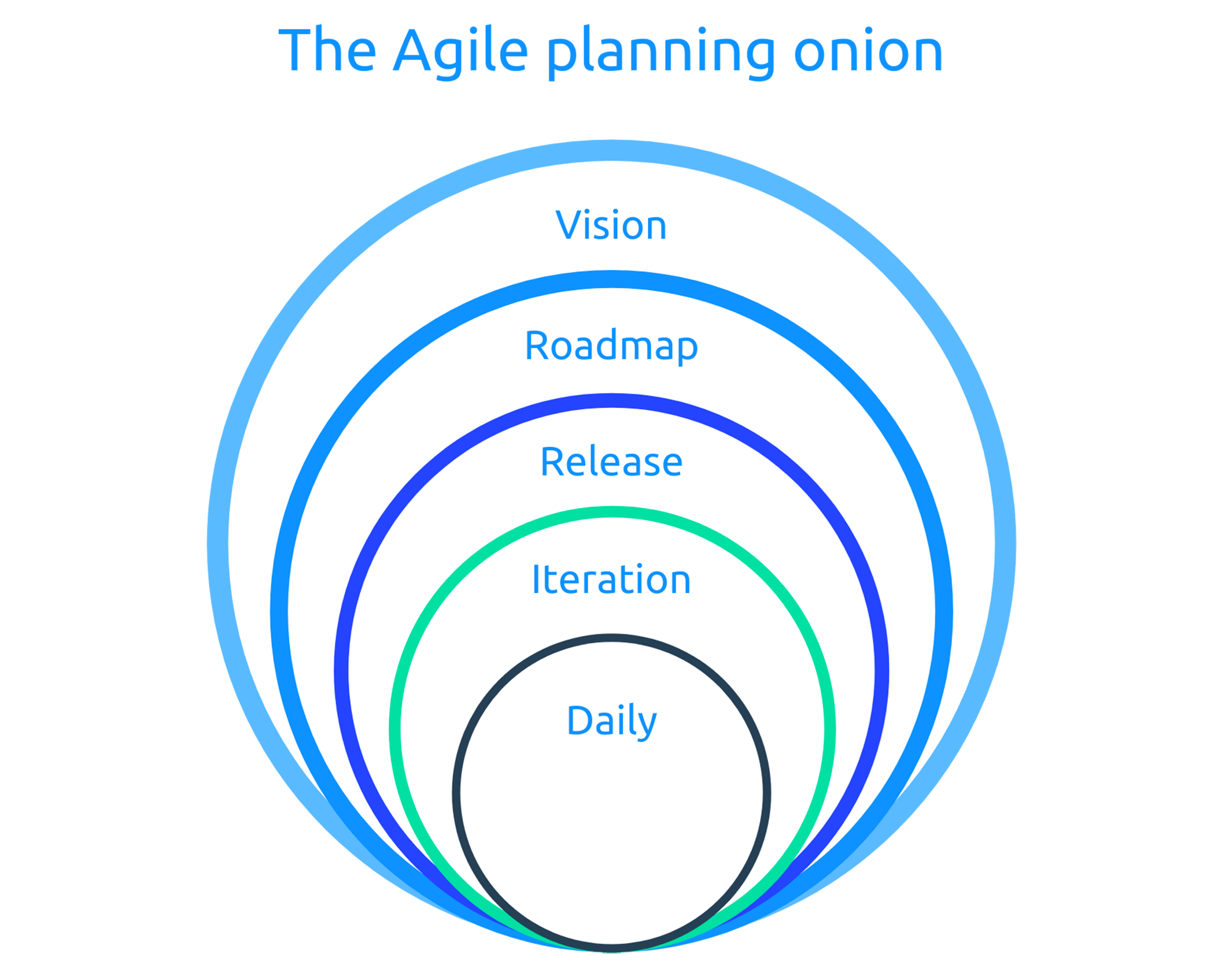 agile planing onion