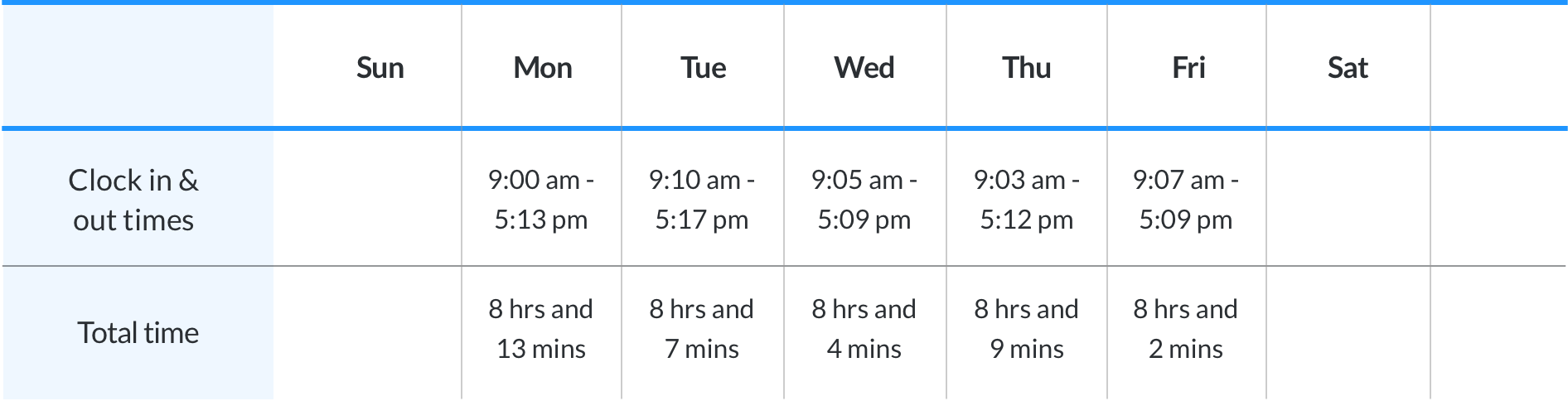 Actual time calculation chart