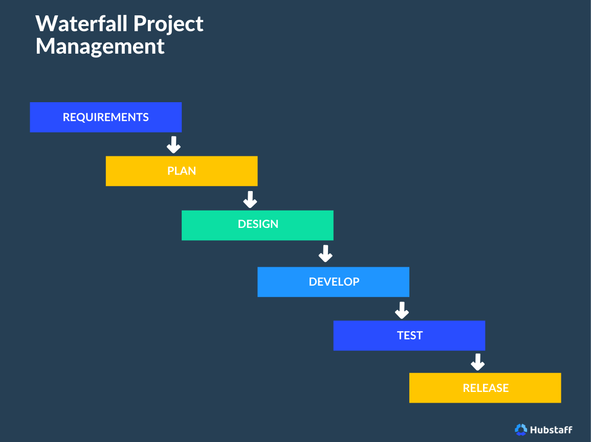 waterfall approach to PM