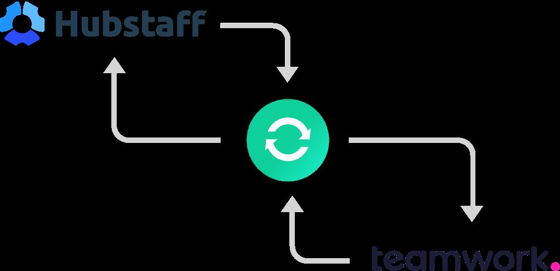 teamwork hubstaff integration