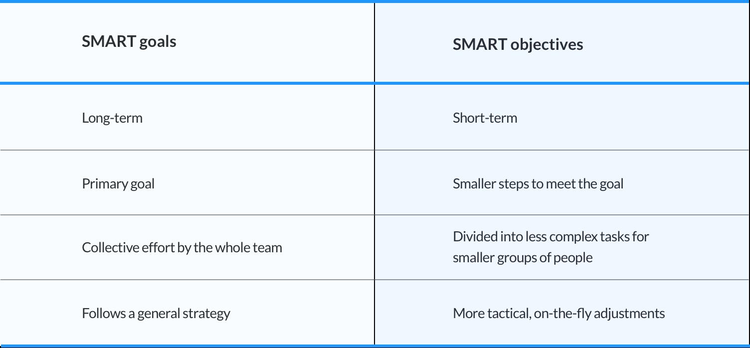 smarts goals vs smart objectives